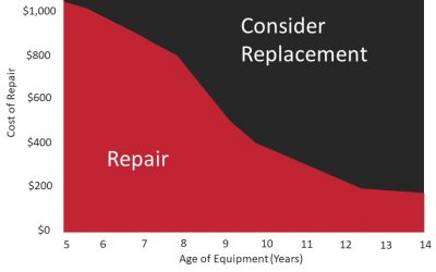 Repair or replace your furnace?