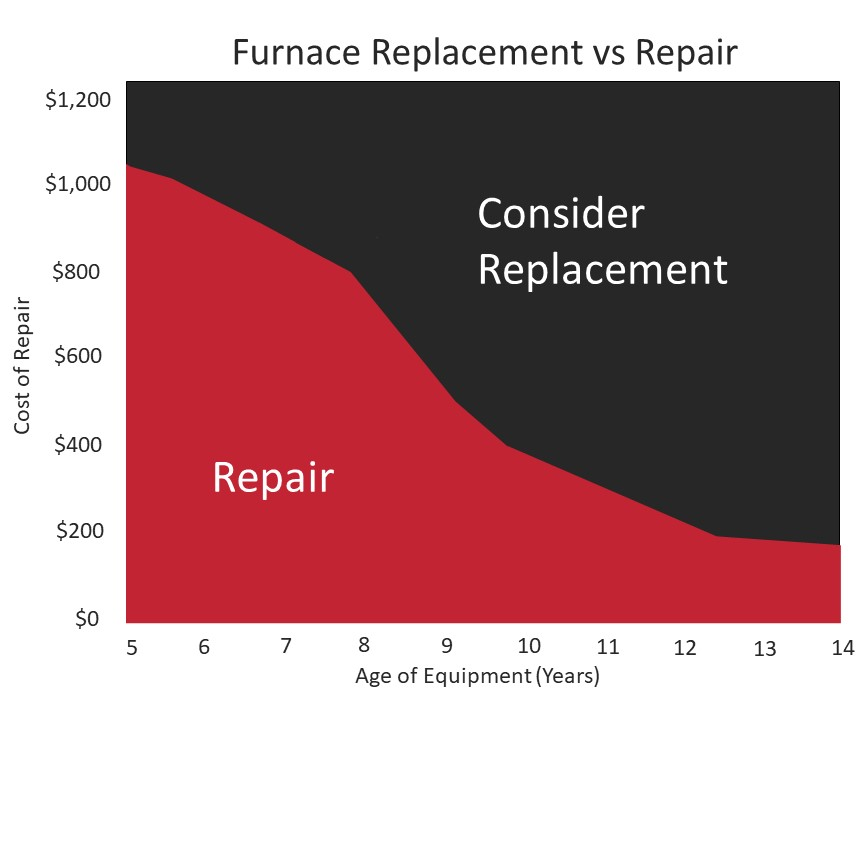 Repair or replace your furnace